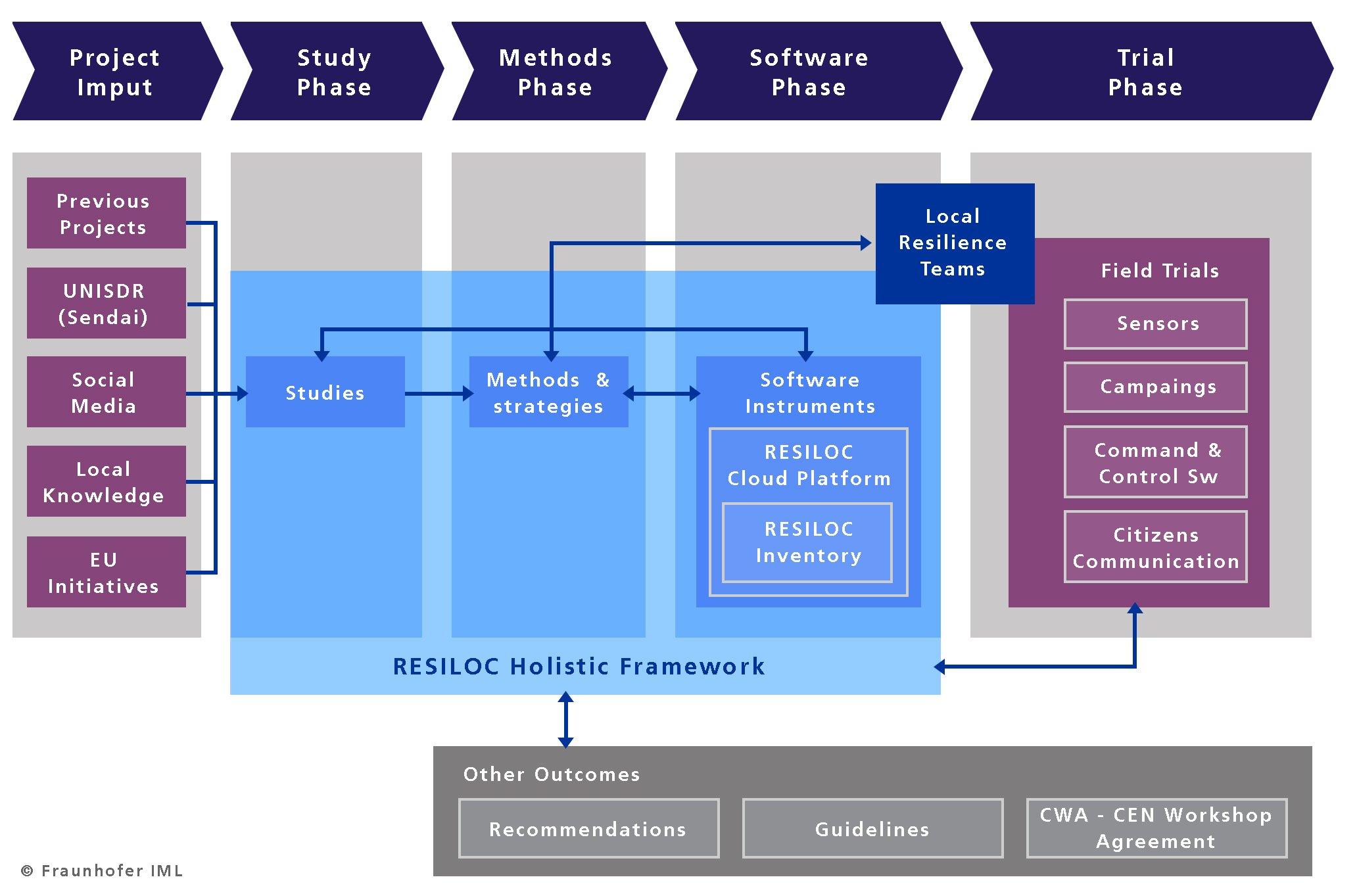 RESILOC Framework